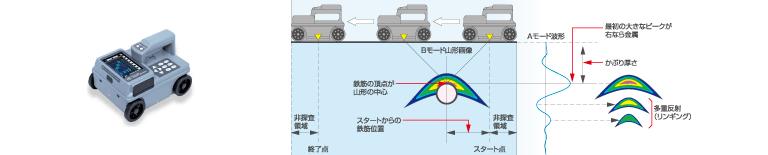 電磁波レーダー方式