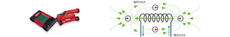 電磁誘導方式