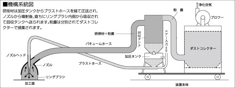 機構系統図